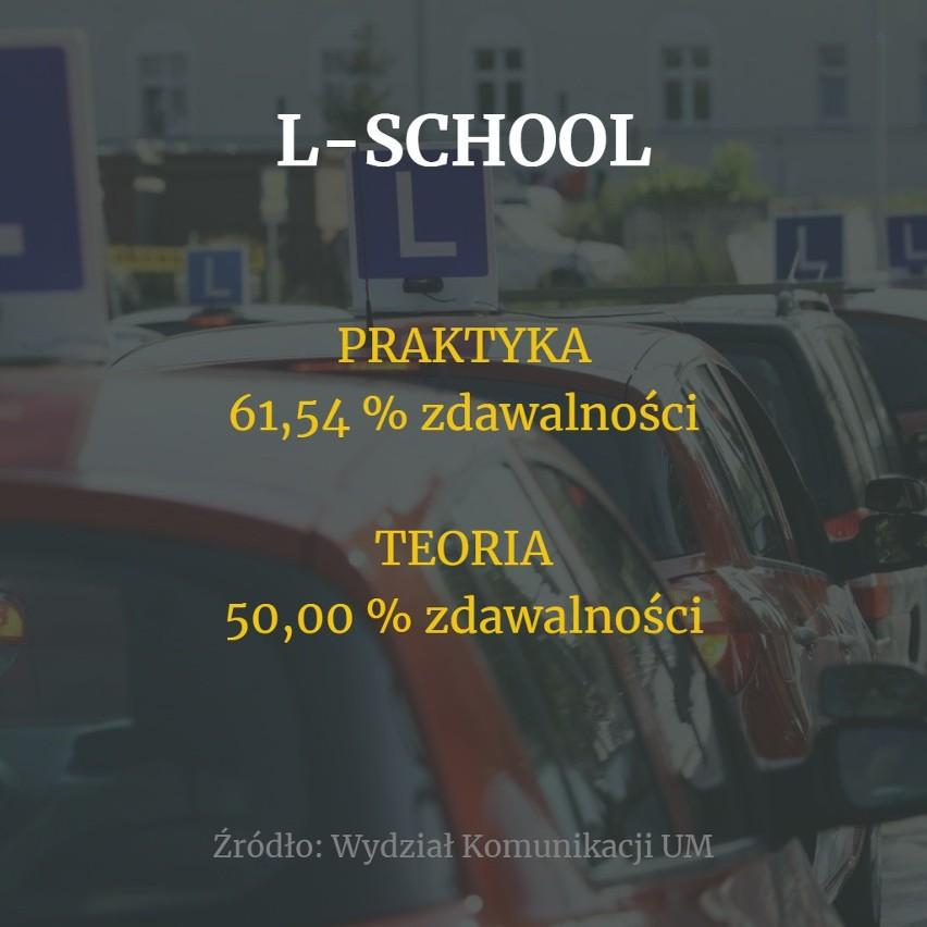 Egzamin na prawo jazdy to prawdziwe wyzwanie. Które szkoły...