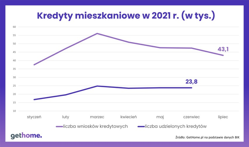 Kredyty hipoteczne w 2021 r.