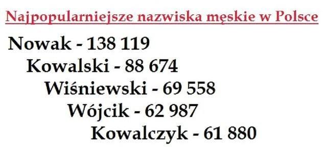 Najpopularniejsze nazwiska męskie w Polsce