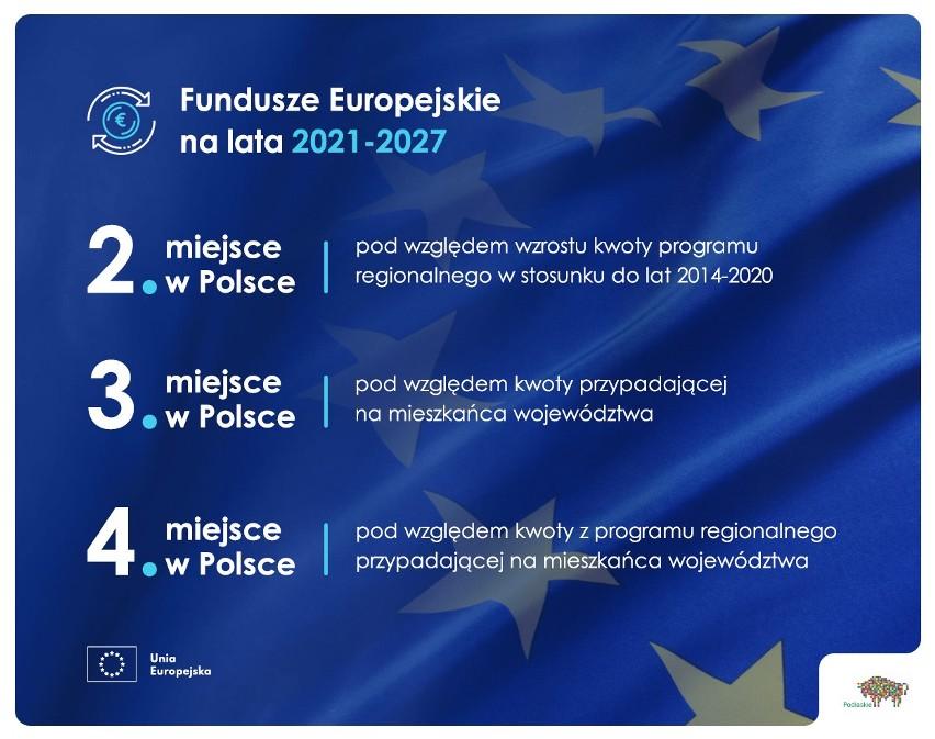 Prawie 1,7 mld euro ma otrzymać województwo podlaskie w...