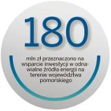 Postaw na odnawialną energię i... aplikuj o środki