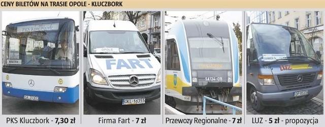 Porównanie cen biletów na trasie Opole - Kluczbork wskazuje na Luz jako faworyta.
