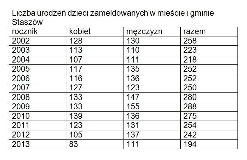 c891af650e9d35 Kasandra i Natan, takich nietypowych bądź rzadkich żeńskich i męski imion,  które otrzymały w 2013 roku dzieci urodzone w staszowskim szpitalu nie  brakowało.