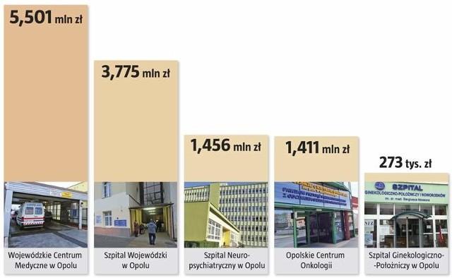 Wyniki opolskich szpitali w 2012 roku.