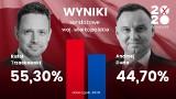 Wybory prezydenckie: W Wielkopolsce wygrywa Rafał Trzaskowski. Wygrywa w większej liczbie województw niż Andrzej Duda