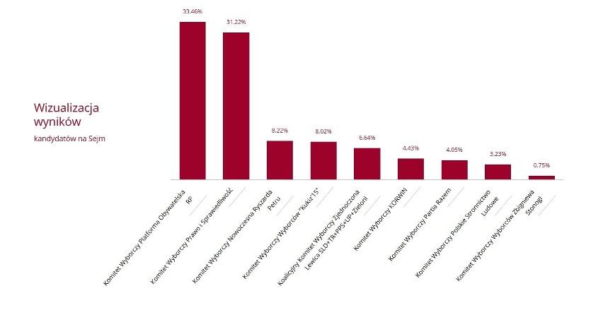 Wyniki wyborów parlamentarnych 2015 w okręgu gdyńsko- słupskim [DANE PKW, INFOGRAFIKI, ZDJĘCIA]