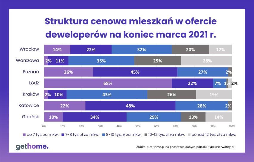 Ceny nowych mieszkań od deweloperów w marcu 2021 r.