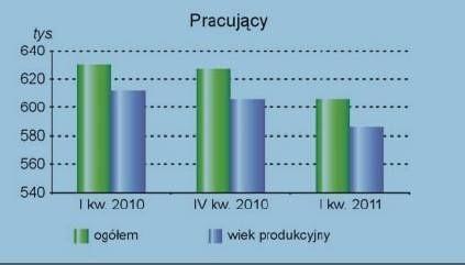 W pierwszym kwartale 2011 roku w województwie świętokrzyskim pracowało 606 tysięcy osób, o 3,8 procent mniej niż w tym samym czasie ubiegłego roku.
