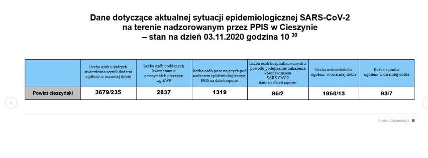 Rekord w woj. śląskim. Zobacz dane z miast i powiatów w woj....