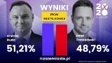 Wybory Prezydenckie. W gminie Lipnica na Orawie Dudę poparło nawet 90 procent wyborców!