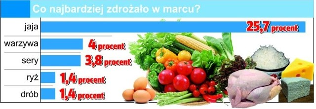 Kolejny miesiąc rosły ceny podstawowych artykułów żywnościowych. W marcu w sklepach płaciliśmy za jedzenie średnio o pół procenta drożej.