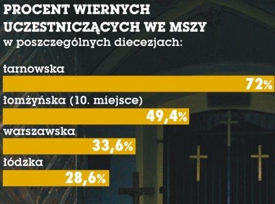 """Diecezja łomżyńska znalazła się wśród najlepszych na """"mapie religijności"""" Polski"""