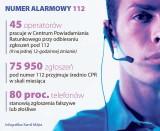 W Bydgoszczy nie milkną kontrowersje wokół numeru 112