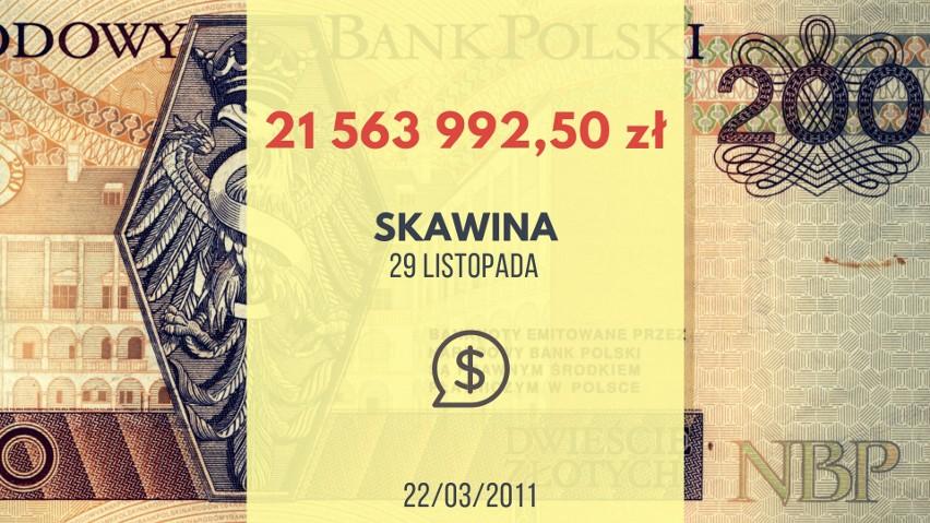 21 563 992,50 zł - taka wygrana padła w kolekturze przy ul....