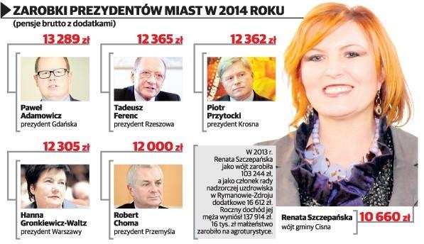Zarobki prezydentów podkarpackich miast w 2014 roku.