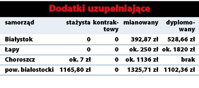 Łapy wydadzą na czternastki ponad 300 tys. złotych, a w Choroszczy stażyści dostaną np. zaledwie 1,35 złotych i to brutto.