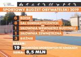 Które boiska i sale gimnastyczne w łódzkich szkołach będą wyremontowane dzięki budżetowi obywatelskiemu?