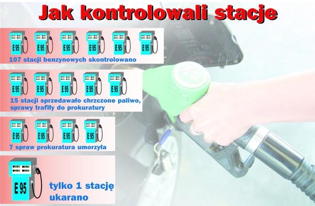 Efekty kontroli stacji paliw w 2004 roku w województwie zachodniopomorskim, które przeprowadziła Inspekcja Handlowa.