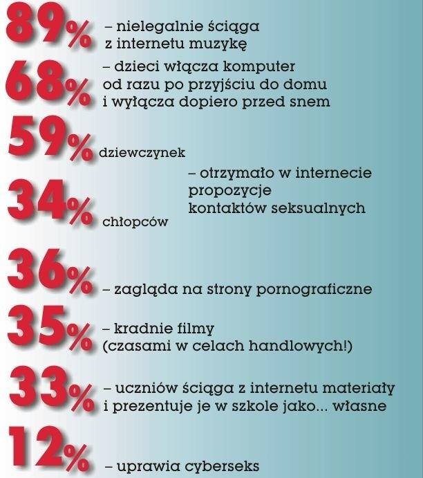 Co robi twoje dziecko w sieci - wyniki na podstawie badań dr Jędrzejka z Uniwersytetu w Białymstoku