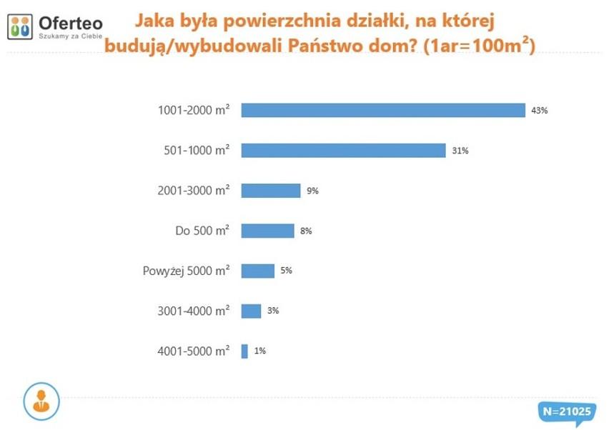 Źródło: Oferteo.pl
