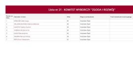 Wybory samorządowe 2018 w Wodzisławiu Śląskim: kto do Rady