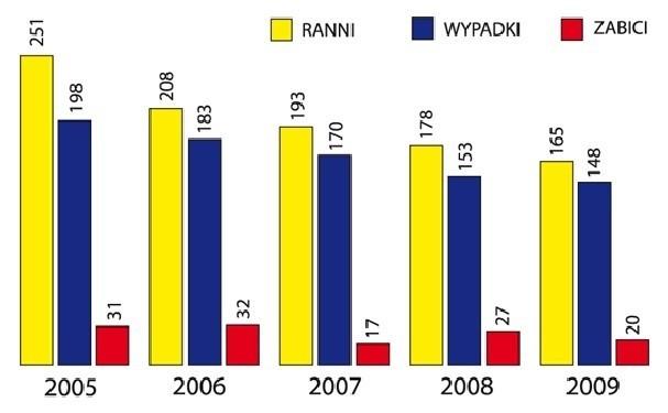 Statystyki wypadków na terenie powiatu ostrołęckiego