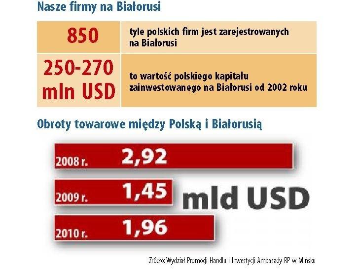 Piątkowy Poranny: Ryzykowne interesy z Białorusią