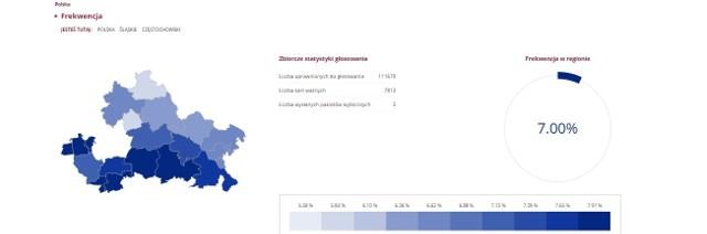 Wyniki referendum w powiacie częstochowskim