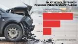 Szkoda całkowita. Czy auta po szkodzie całkowitej powinny wracać na drogi?