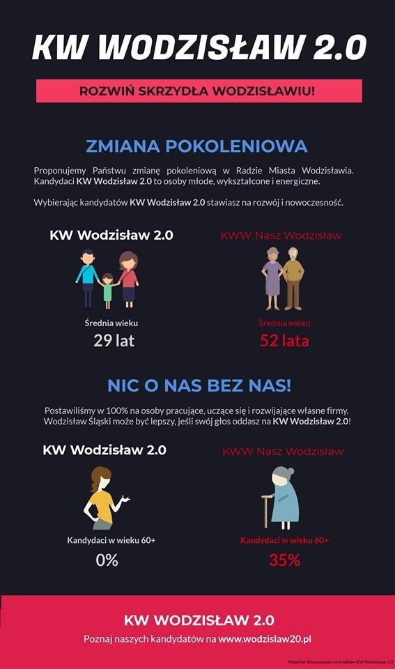 Grafika komitetu Wodzisław 2.0