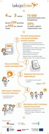 2 września rusza nabór do projektu edukacji cyfrowej dla szkół. Nowoczesna szkoła z projektem Lekcja:Enter.