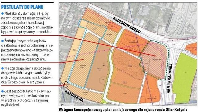 Wstępna koncepcja nowego planu miejscowego dla okolic Ronda Ofiar Katynia.