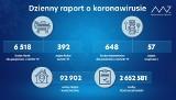 Koronawirus. Tylko siedem nowych zakażeń i brak ofiar śmiertelnych w Małopolsce
