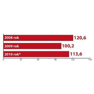 Eksport polskich towarów (w mld euro). Szacunki Korporacji Ubezpieczeń Kredytów Eksportowych