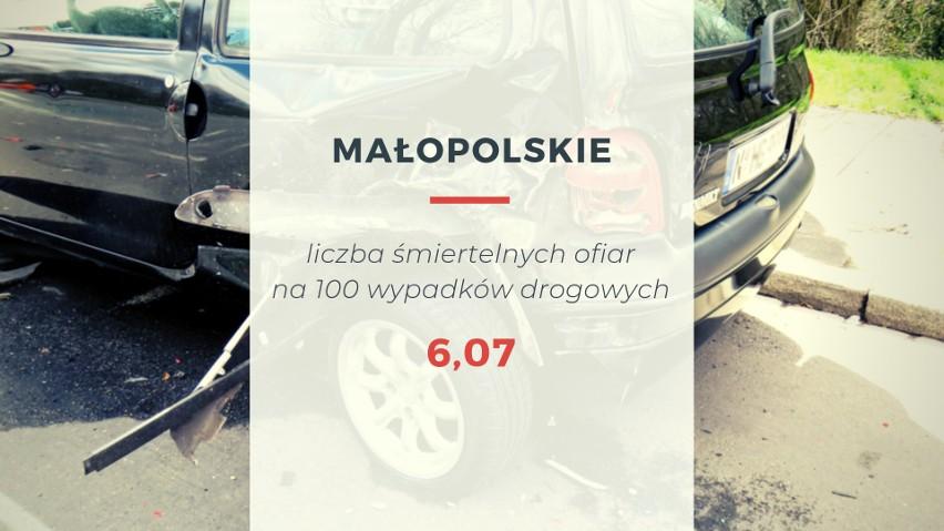 W pierwszej połowie 2019 roku w województwie małopolskim...