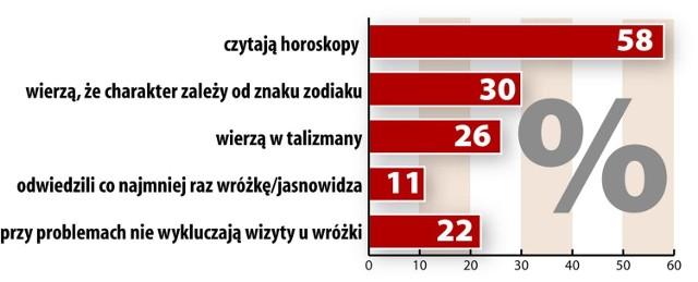 Czy Polacy wierzą we wróżby?