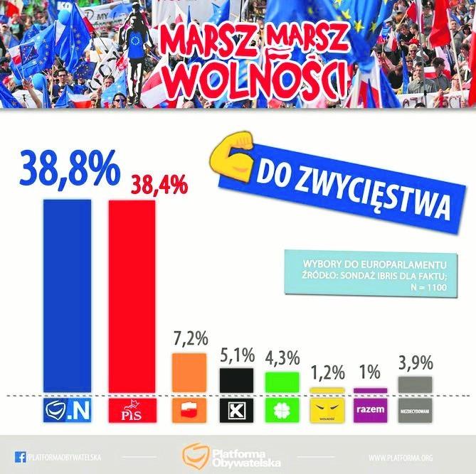 Ostatnią grafiką Platformy Obywatelskiej, którą przeanalizowaliśmy, jest plansza opublikowana na twitterowym profilu tej partii 11 maja 2018. Ma ona odzwierciedlać wyniki sondażu wykonanego przez IBRIS dla Faktu i dotyczącego wyborów do Parlamentu Europejskiego. Badanie zostało wykonane w dniu 9 maja na próbie 1100 respondentów.Koalicja Platformy Obywatelskiej i Nowoczesnej w tamtym sondażu uzyskała wynik 38,8 procenta. Tuż obok słupka PO i N umiejscowiono wykres Prawa i Sprawiedliwości, które zdobyło w badaniu 38,4 procenta. Słupek z wynikiem partii rządzącej ma tak naprawdę 38,6 procenta. Trzeci wynik - 7,2 procenta - uzyskał Sojusz Lewicy Demokratycznej. Na grafice przedstawiono słupek wskazujący na 7,6 procenta. Następną pozycję zajął Kukiz'15, z wynikiem 5,1 procenta. Na grafice słupek tego ugrupowania wskazuje na 4,9 procenta. Wynik Polskiego Stronnictwa Ludowego w sondażu to 4,3 procenta, a tymczasem na grafice ma on 4 procent. Partia Wolność uzyskała 1,2 procenta w badaniu, a jej słupek odzwierciedla 1 procent. Z kolei słupek partii Razem powinien wskazywać na 1 procent, a pokazuje 0,9 procenta. Na koniec wskaźnik osób niezdecydowanych, który powinien wynosić 3,9 procenta, a tymczasem wynosi 3,1 procenta.PODSUMOWANIEAnalizowana grafika jest jedną z najdokładniejszych, jakie opublikowano na koncie Platformy Obywatelskiej na Twitterze. W przypadku wyniku Prawa i Sprawiedliwości nastąpiło delikatne zawyżenie wykresu, natomiast w pozostałych przypadkach słupki są delikatnie niższe, niż być powinny. Nie są to jednak rażące błędy i nie wpływają znacząco na odbiór grafiki przez internautów.