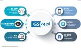 Serwis GS24.pl liderem informacji lokalnej!