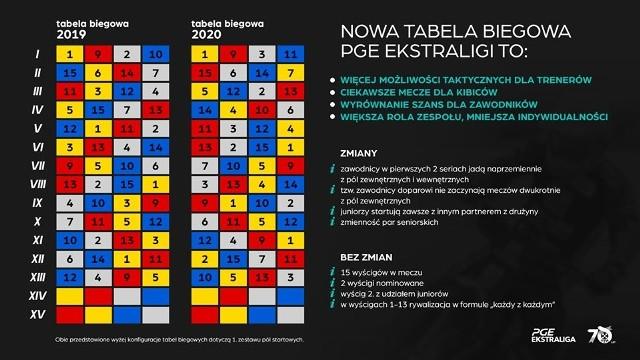 W sezonie 2020 żużlowcy PGE Ekstraligi pojadą według nowych zasad.