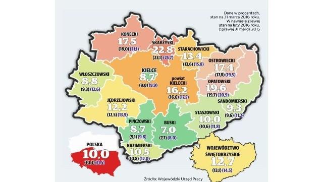 Stopa bezrobocia w świętokrzyskich powiatach w marcu 2016
