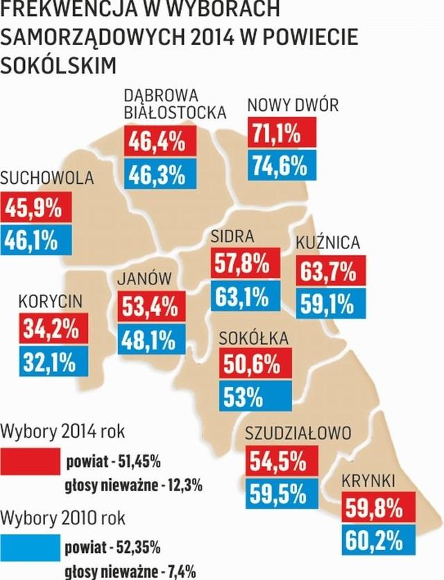 Wybory samorządowe 2014. Wszystkich zdeklasowała malutka gmina Nowy Dwór