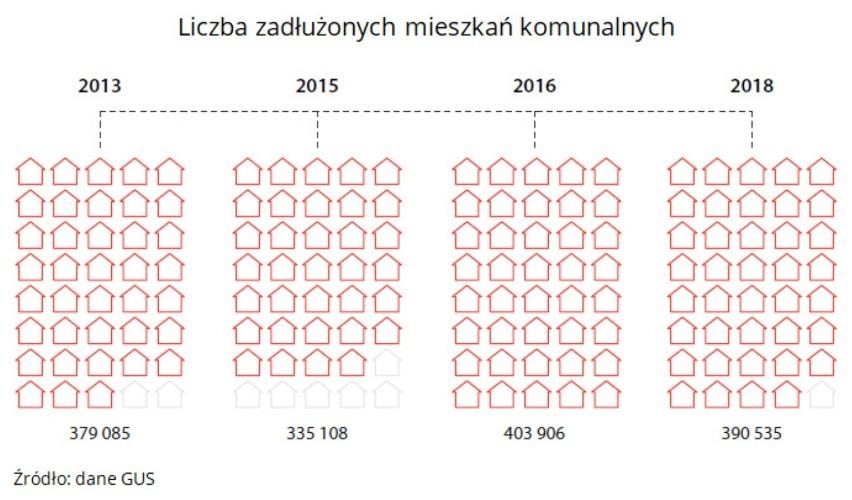 Zadłużone mieszkania komunalne w Polsce.