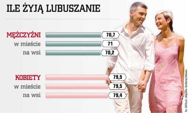 Długość życia Lubuszan