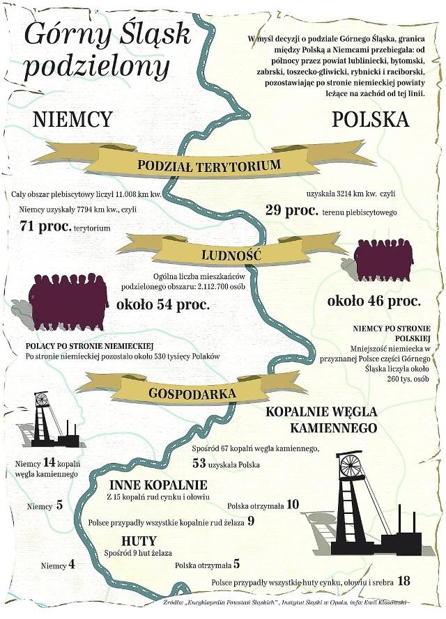 12 Pazdziernika 1921 R Liga Narodow Dzielila Gorny Slask Mapy