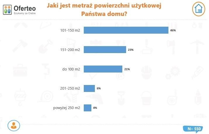 Metraż domów budowanych w Polsce w 2020 r.