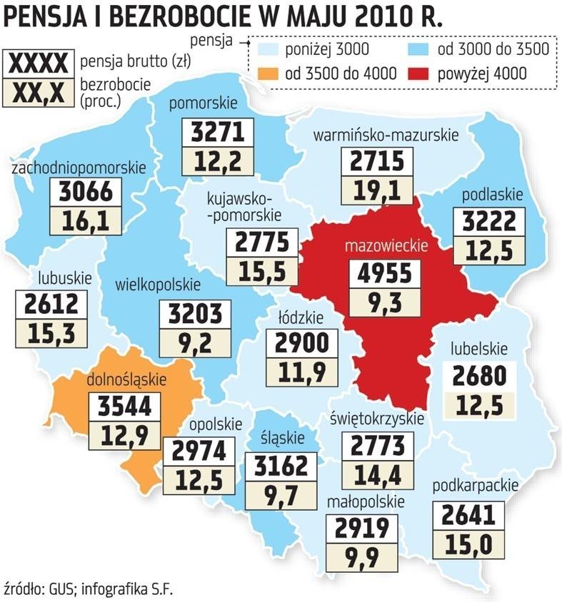 Niskie pensje i wysokie bezrobocie zbliża nas do wschodnich regionów (inf. Sylwia Friedel)