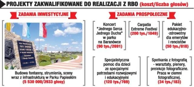 O tym, które projekty zgłoszone do Rzeszowskiego Budżetu Obywatelskiego zostaną zrealizowane, decydowali w głosowaniu sami Rzeszowianie.