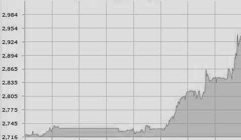 Tak drożał szwajcarski frank w ciągu ostatniego tygodnia