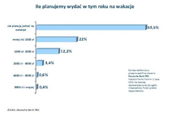 Średnio na jednego członka rodziny chcemy na urlopie wydać nie więcej niż tysiąc złotych.