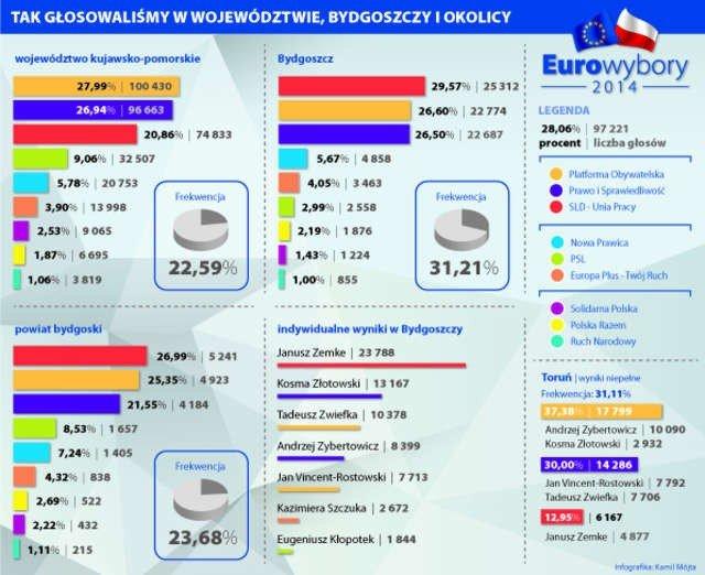 W Bydgoszczy Wygrała Koalicja Sld Up W Regionie Platforma